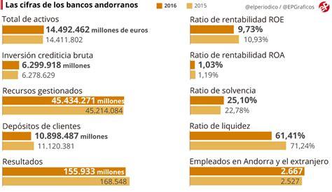 banco de andorra andorra pone en marcha su nuevo modelo bancario