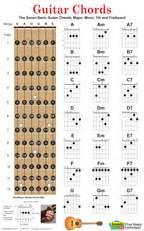 Gitarrengriffe poster download und ausdrucken pictures to pin on