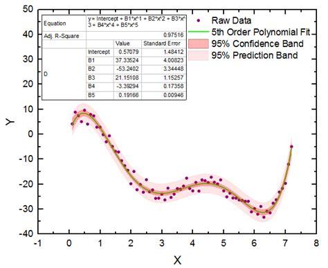 curve setter definition curve fitting