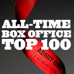 Top Box Office Of All Time by Box Office Top 100 Of All Time