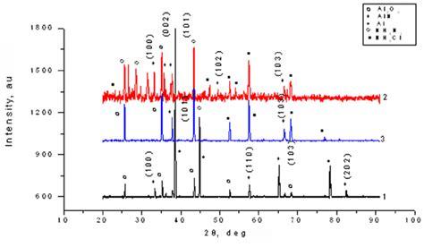 xrd pattern of urea xrd pattern of systems 1 al n 2 2 al nh 4 cl n 2