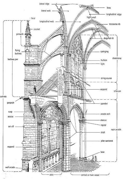 cathedral diagram search cathedrals and search