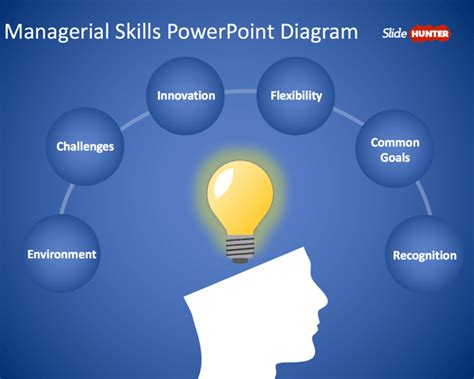 free free managerial skills powerpoint template free