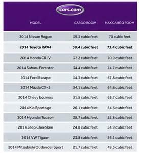 2014 toyota rav4 cargo dimensions autos post
