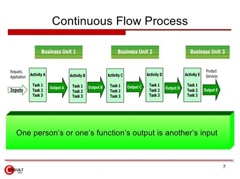 Mba Process Improvement by Continuous Improvement Policies And Procedures Autos Post