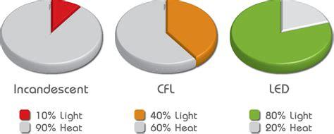 how are led lights energy efficient pratt chesterton led lighting