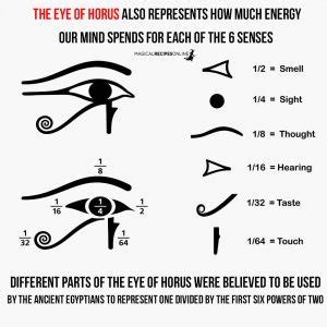 what s that symbol eye of horus eye of ra wadjet