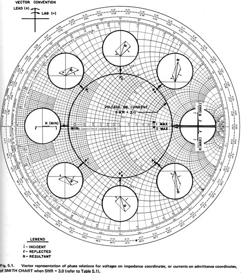 smith chart with scale color books electronic applications of the smith chart rf cafe