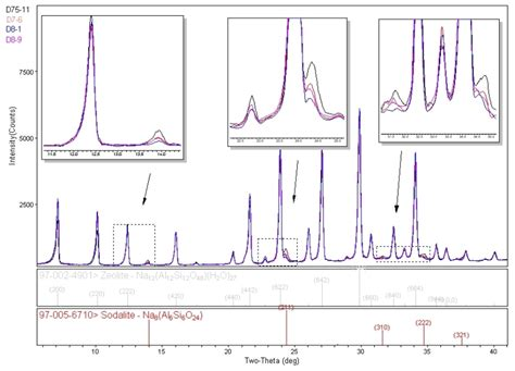 how to read an x ray diffraction pattern zeolite impurities and phase identification rigaku