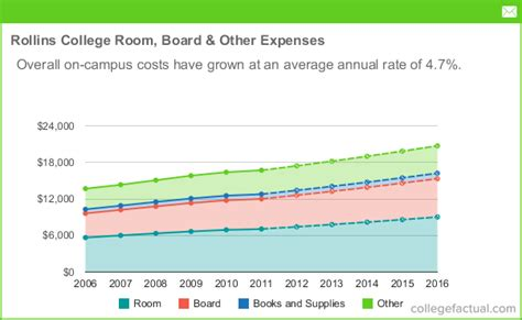what is room and board in college rollins college room board other expenses trend