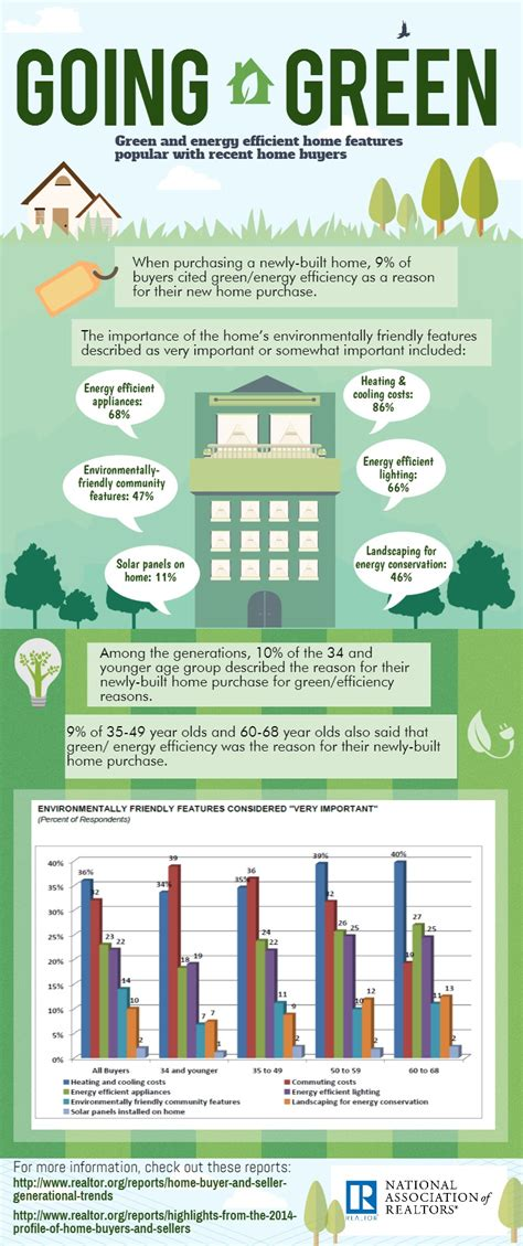 house features infographic going green for st patrick s day