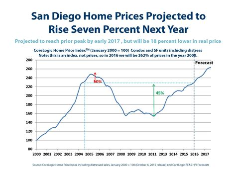 regal properties u s san diego housing forecast for 2016