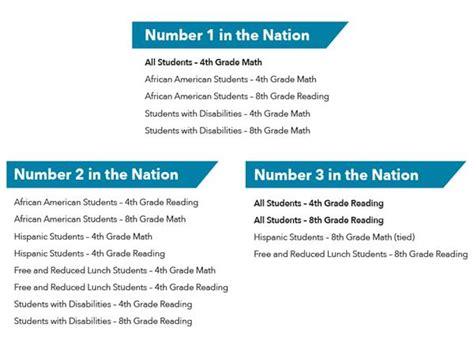 national 4 mathematics student 0007504616 duval county public schools dominate national assessment