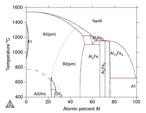 fe al phase diagram al fe thermodynamic assessment
