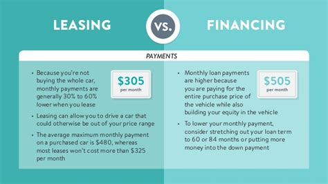 leasing vs buying a new vehicle it s a money thing