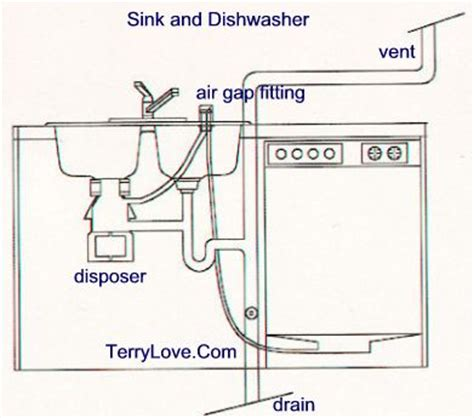 Plumbing For A Dishwasher by How To Install Dishwasher Drain To Sink Terry