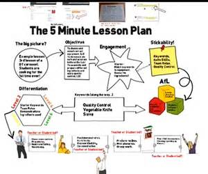 the 5 minute lesson plan in video by teachertoolkit