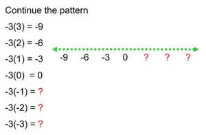 pattern rule for integers october 2013 180 days of math post its page 2