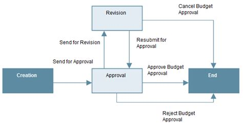 contract approval workflow contract approval workflow 28 images dolphin contract