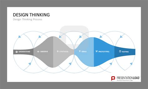 Design Thinking Process Ppt Home Design Ideas Free Design Thinking Powerpoint Template