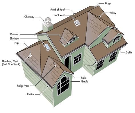 house structure parts names 187 roofing parts and terminology