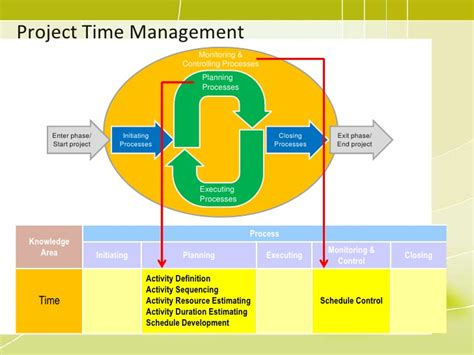 Time Management Mba Project by Pmp 06 Project Time Management2