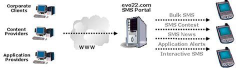 Sms Blast Malaysia It Directory Malaysia - sms blast malaysia it directory malaysia