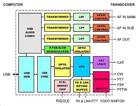 diagramme bloc du codeur du clavier digikeyer 2 par microham interface carte de modes