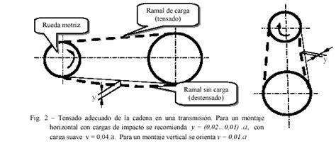 mecanismos de cadenas y catarinas encuentra aqu 237 informaci 243 n de elementos flexibles para