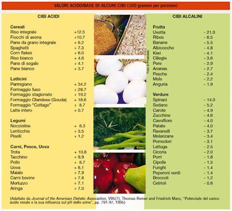 alimentazione senza scorie alcalinizzati coi prodotti dxn tabella dei cibi acidi e