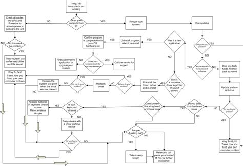 computer troubleshooting flowchart fix your own computer issues a flowchart grab your