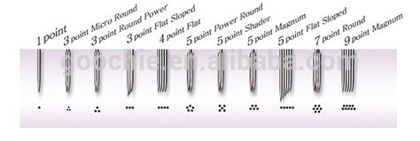 tattoo needle depth gun needle types www pixshark images
