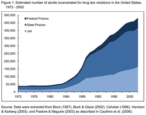Detox Prsions In Pa by You Are A Victim Of The War On Drugs