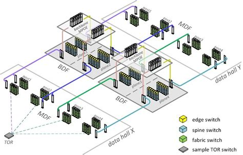 home network infrastructure design facebook upgrades iowa data center with m2m friendly