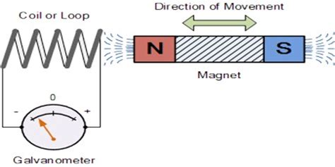 electromagnetic induction holt physics electromagnetic induction assignment point