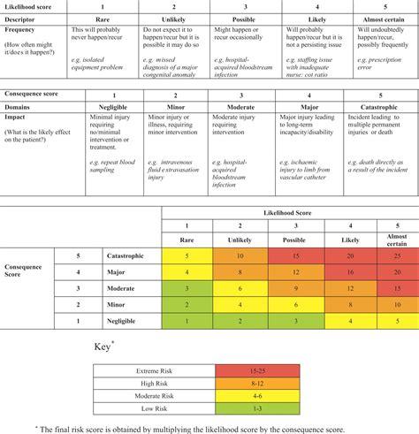 risk scoring matrix template risk scoring matrix pictures to pin on pinsdaddy