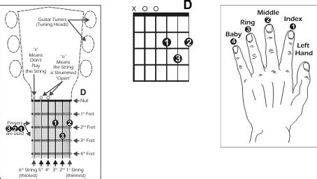 Must know guitar chords