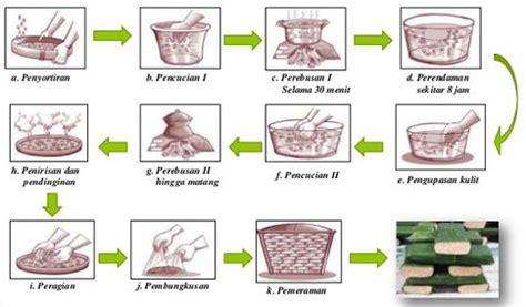 cara membuat yoghurt beserta gambar langkah langkah cara pembuatan tempe kedelai beserta