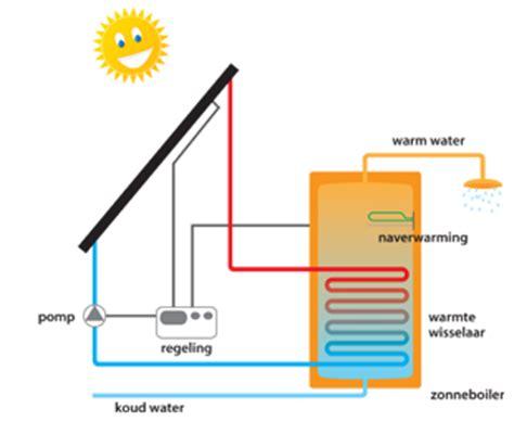 hoe werkt terugverdientijd zonnepanelen zonneboiler energieoplossingen linea trovata