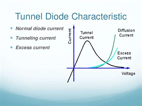 tunnel diode tunnel diode sunum