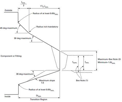 asme section i asme section i 해설 20 용접 weld 네이버 블로그