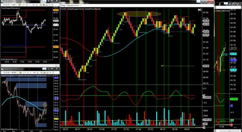 live day trading room live futures trading room the importance of zones analysis day trading crude futures