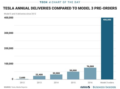 Tesla Model S Production Numbers Tesla Pushes Production Into Overdrive Banyan Hill