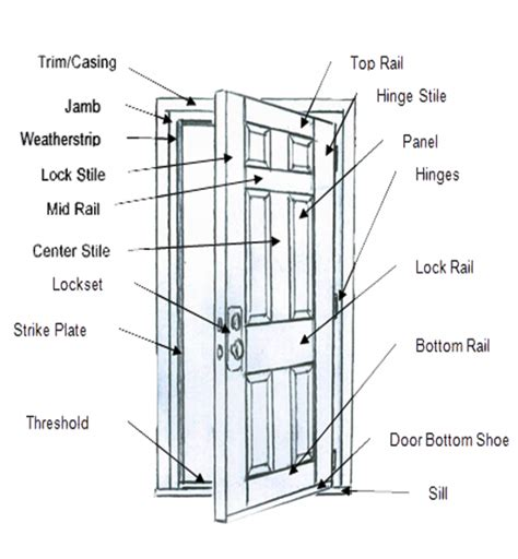door jamb diagram door diagram 169 don vandervort hometips panel door