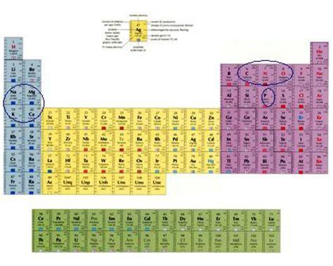 calcio tavola periodica modello atomico