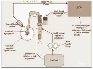 Fuel Injection System Injection System Pdf Images