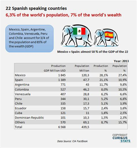 list of countries by speaking population 22 speaking countries wealth and population statistics