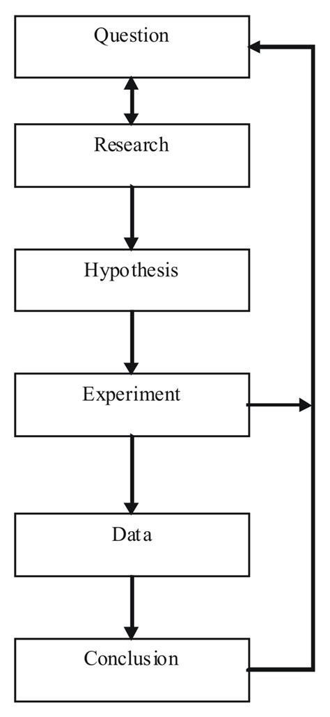 design experiment scientific method definition types of research studies boundless psychology