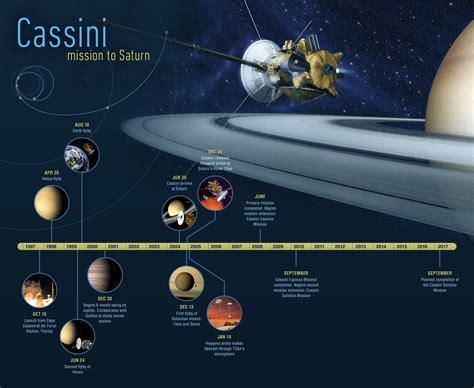 in roughly 9 months cassini will crash into saturn ending