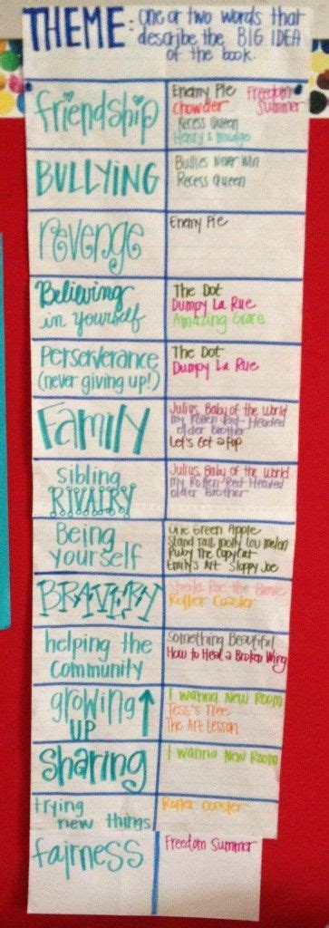 literary themes list for students 57 best images about theme reading anchor charts on